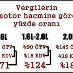 Türkiye'de sıfır araç alırken ödenen vergiler