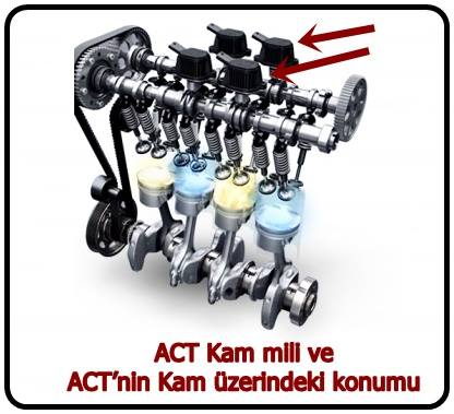Active Cylinder Technology (ACT)