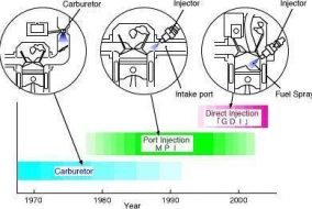 Mitsubishi GDI Motor teknolojisi